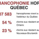 Francophones Hors QC