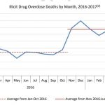 crise-des-opioides-graph-copy